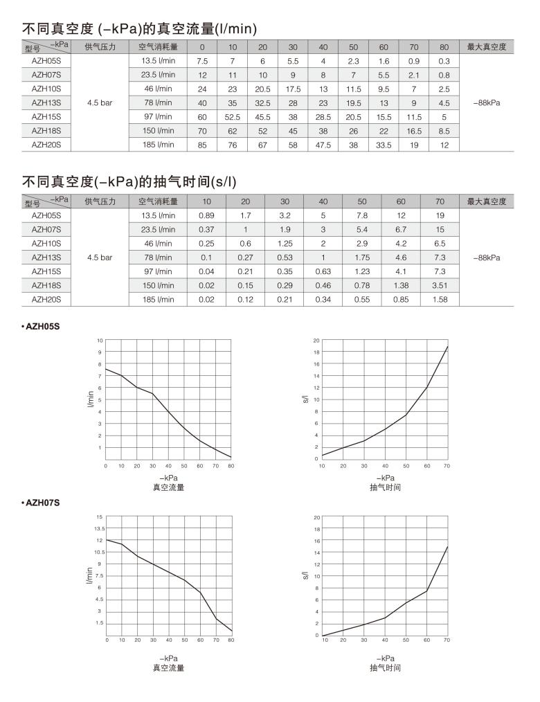 smc规格azh系列真空发生器 深圳市大洋自动化设备